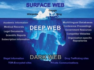 Surface Web vs Dark Web infographic