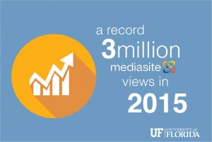 Mediasite 3 million views graphic