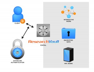 ResearchVault Process Flow Diagram