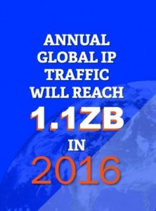 Graphic image about the volume of global IP traffic in 2016
