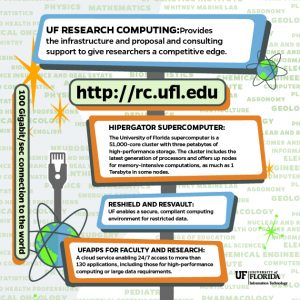 IMAGE: Side #1 of the 2017 Research Computing Services flyer.