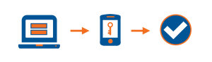 GRAPHIC: Process of two-factor authentication shown as icons.
