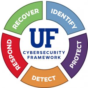 GRAPHIC: UF Cyber Security Framework Program Logo